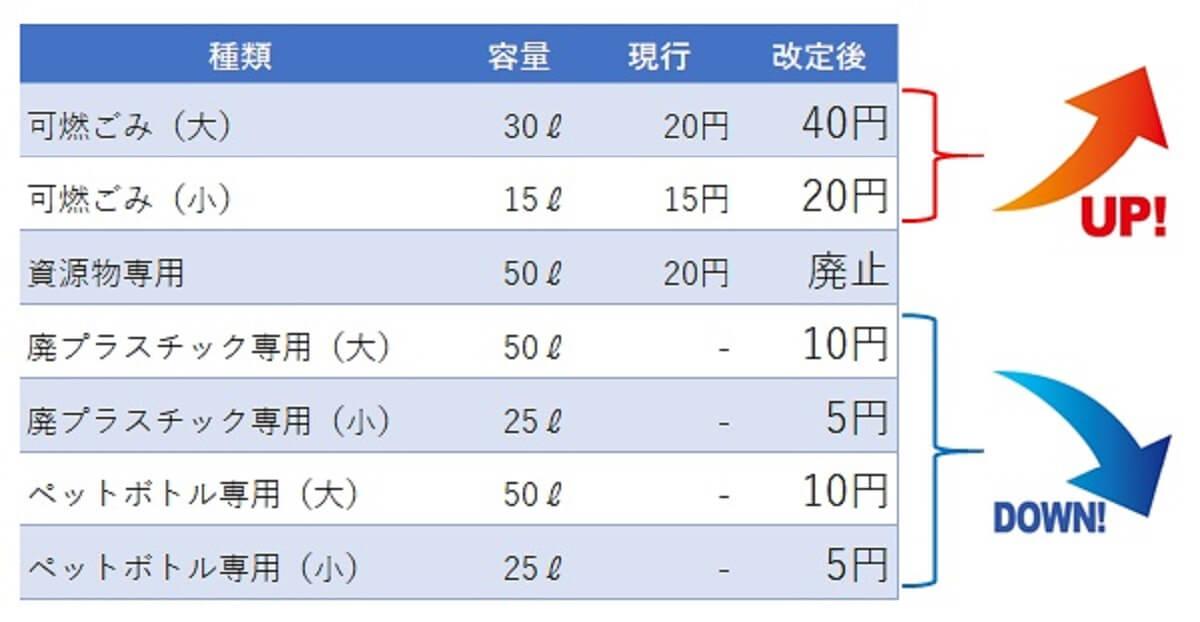 【柳川市】来年1月から可燃ごみ袋の料金を値上げ 金額は最大2倍へ